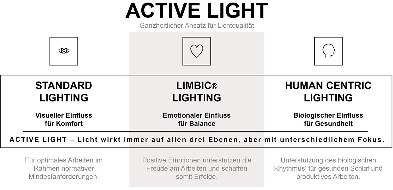 LED Bürobeleuchtung: Licht für Büros Zumtobel